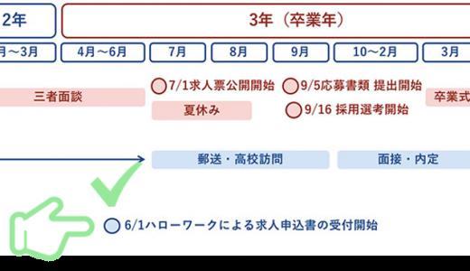 高卒採用準備編 ~まずはハローワークへ求人票登録を!~
