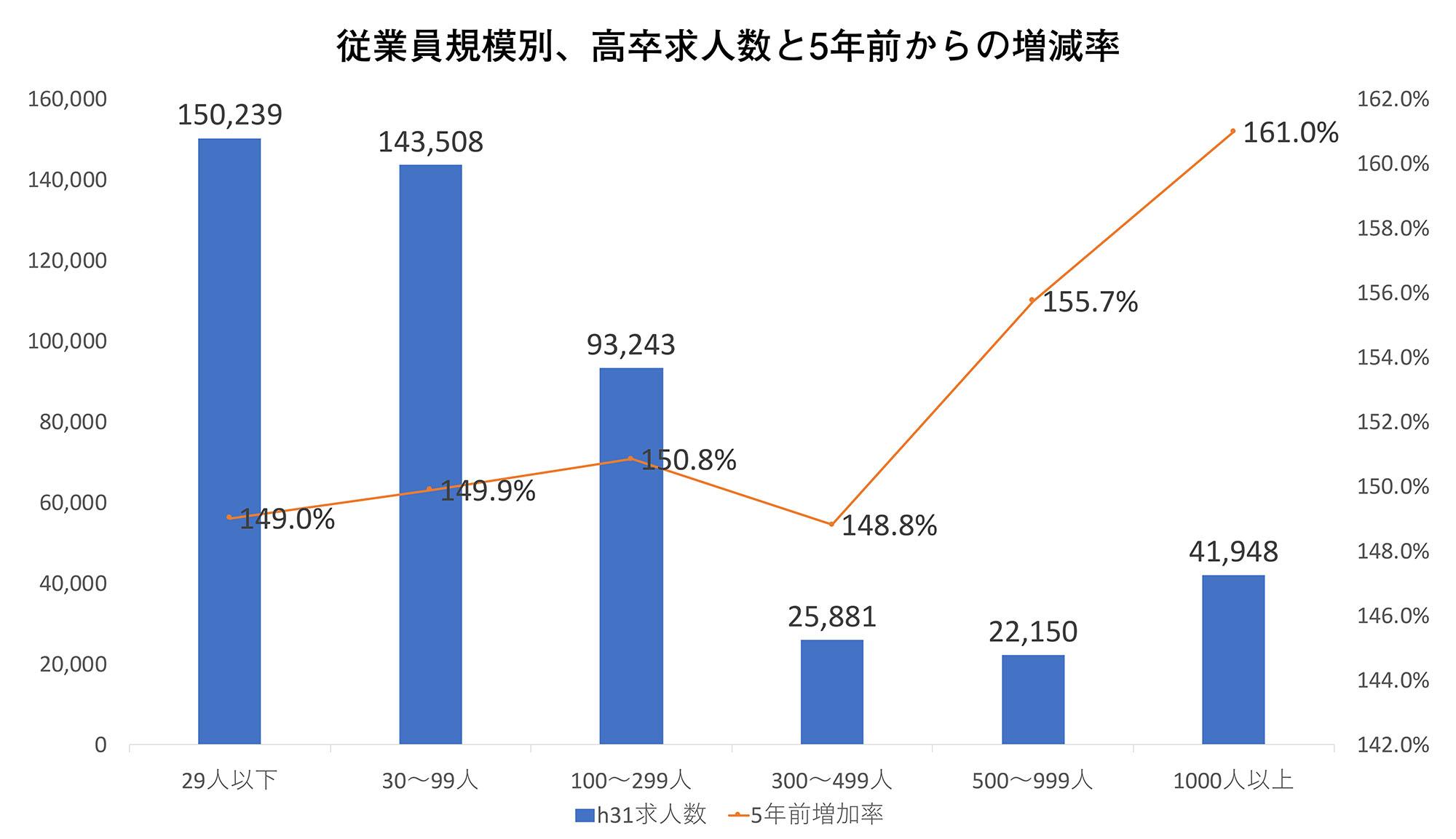 従業員規模別、高卒求人数と5年前からの増減率