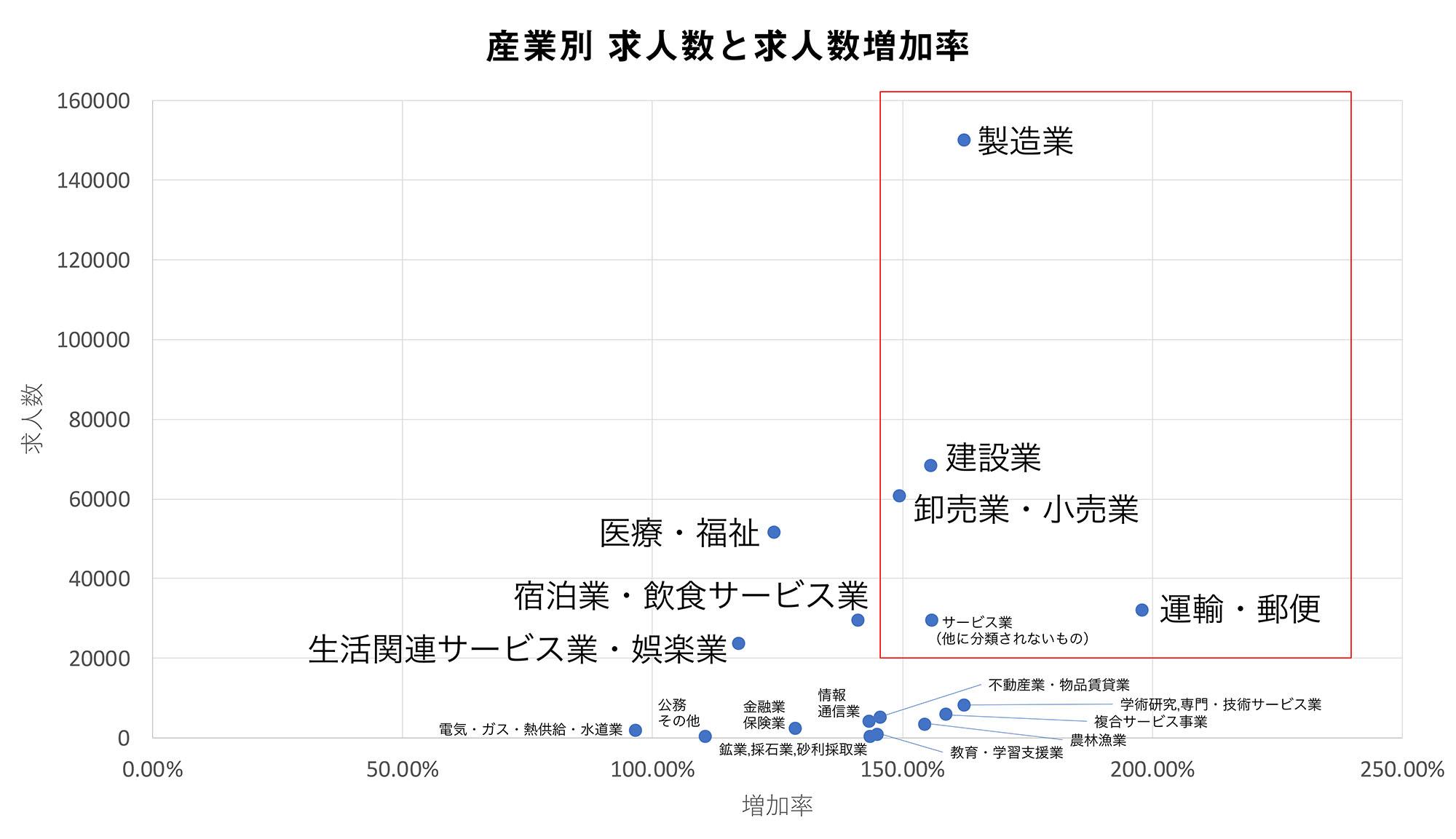 産業別 求人数と求人増加率