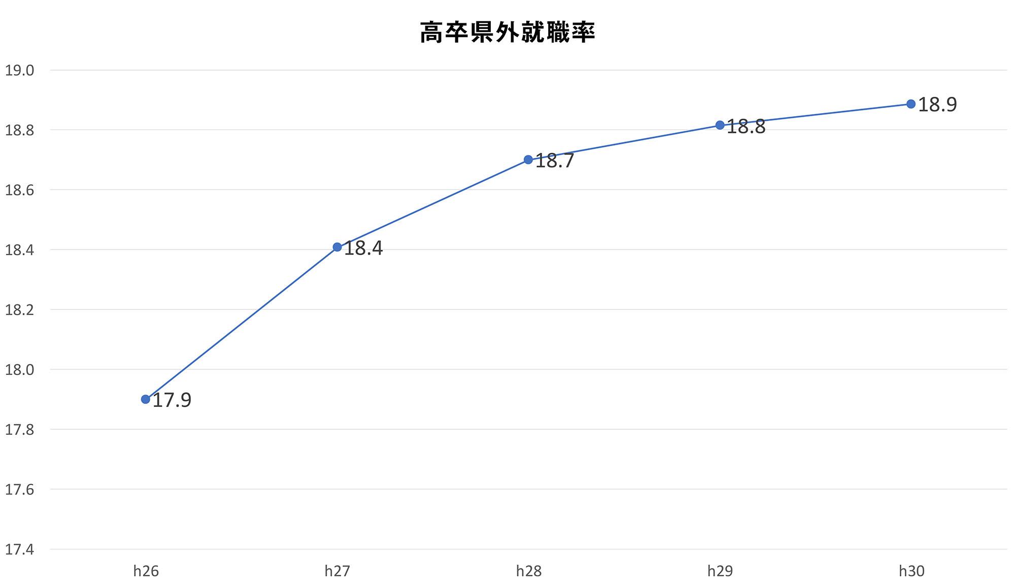 高卒県外就職率